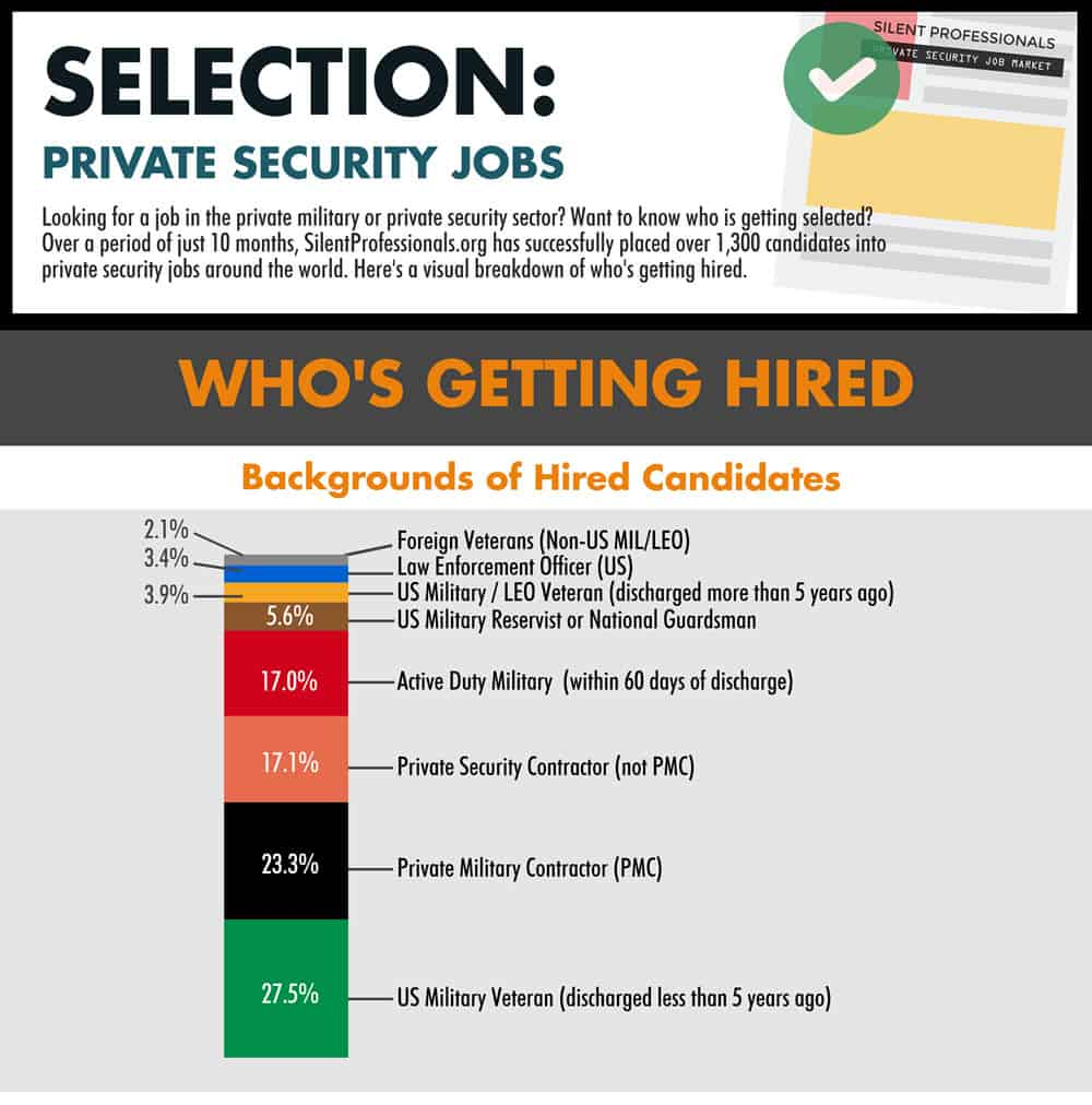 how to get a private security job